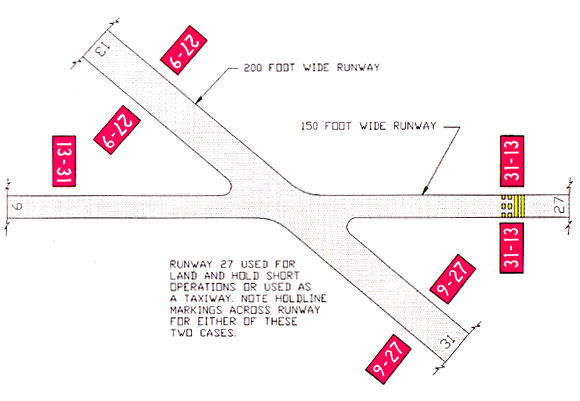 Diagram  U0026gt  U0026gt  Runway Holding Position Markings On Taxiways