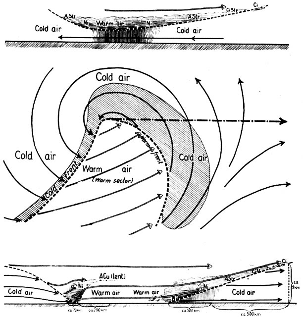Diagram Life Cycle Of Cyclones And The Polar Front